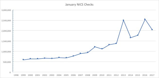 January NICS reports