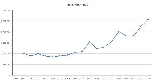 November NICS Reports